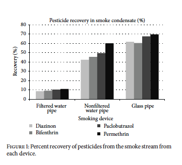 SIpipes Determination of Pesticide Residues in Cannabis Smoke Table 2