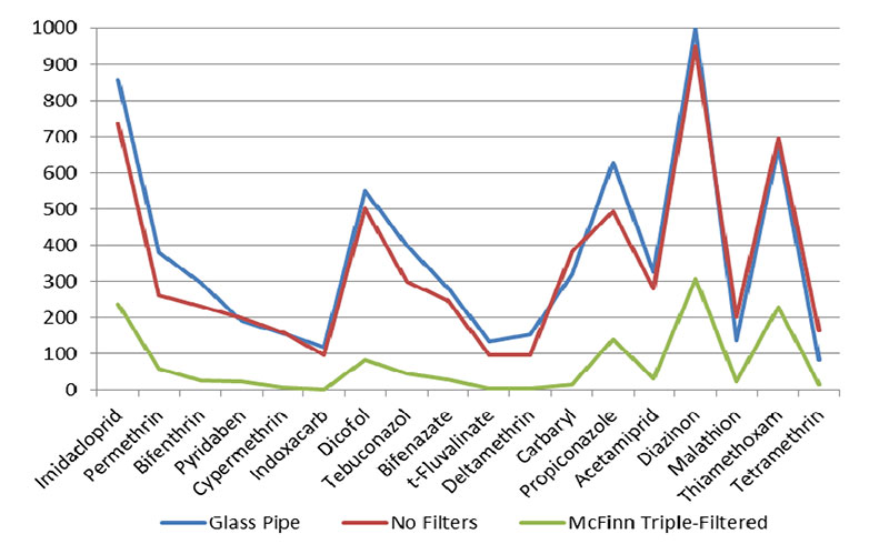 SIpipes Cannabis Pesticide Test Results